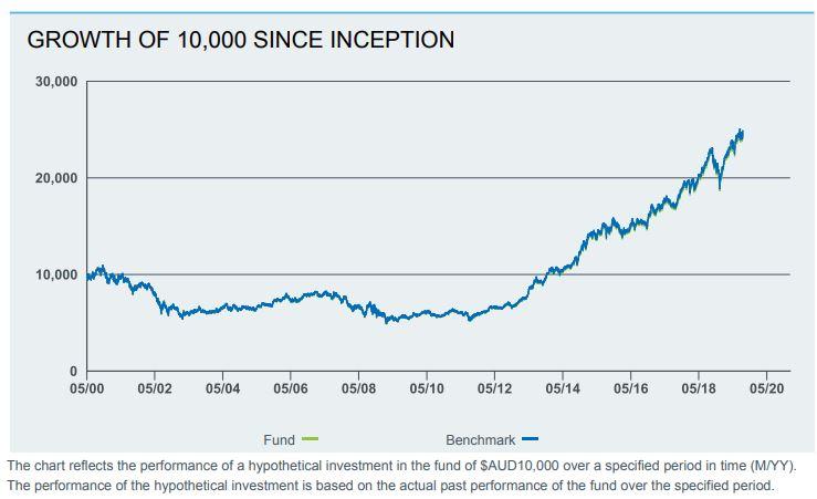 Blackrock iShares USA S&P 500 (ASX:IVV) ETF review