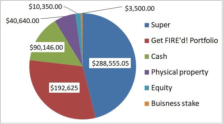 CaptainFI net worth december