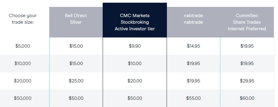 CMC markets review