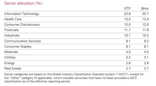 Vanguard International Shares MSCI Index fund (ASX:VGS) ETF
