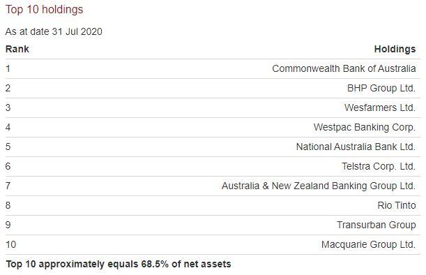 Vanguard Australian High Yield ETF (ASX:VHY)