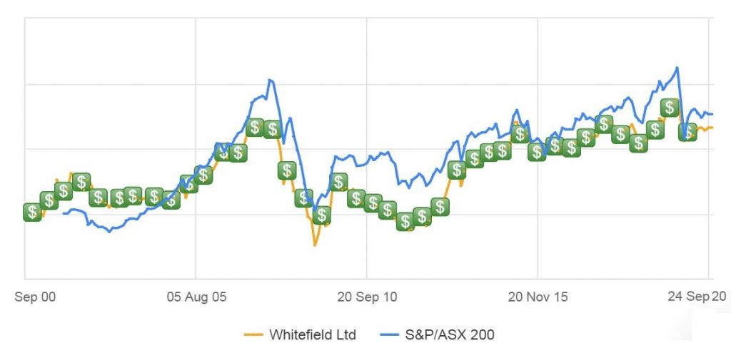 Whitefield (ASX:WHF) LIC review