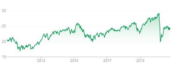 Blackrock iShares core S&P ASX200 Australian shares