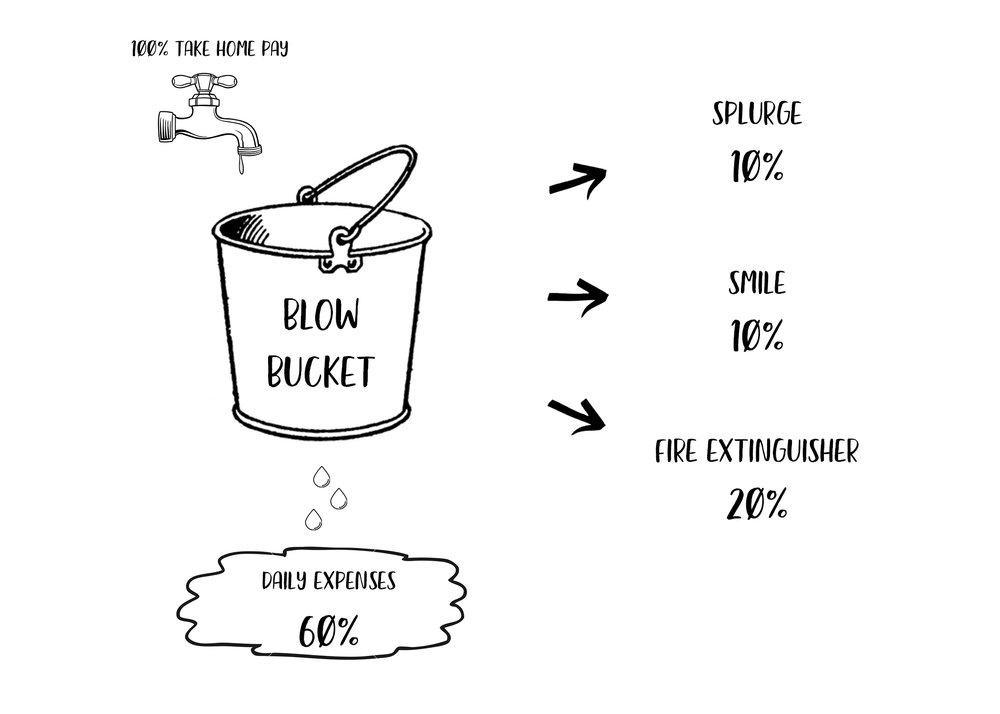 barefoot investor buckets