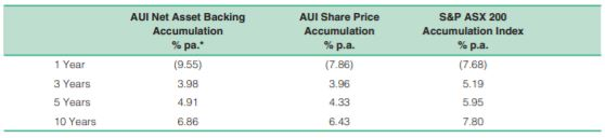 Australian United Investment Company (ASX:AUI)  LIC