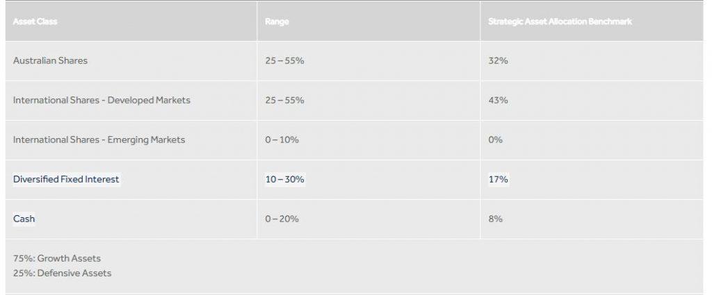 hostplus index balanced fund