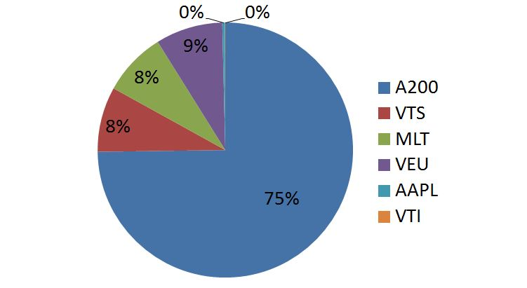 Nov 20 captainFI financial independence share portfolio