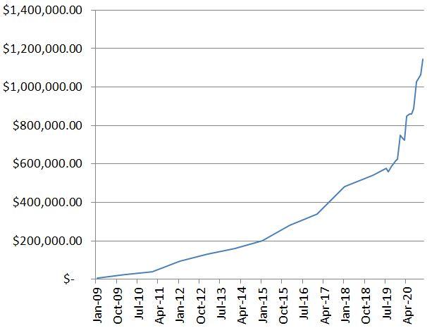 Nov20 CaptainFI Net Worth graph
