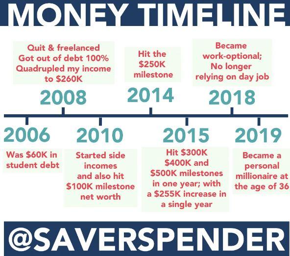 save spend splurge