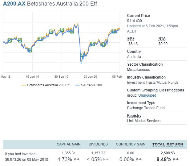BetaShares Diversified All Growth ETF (ASX:DHHF) Review