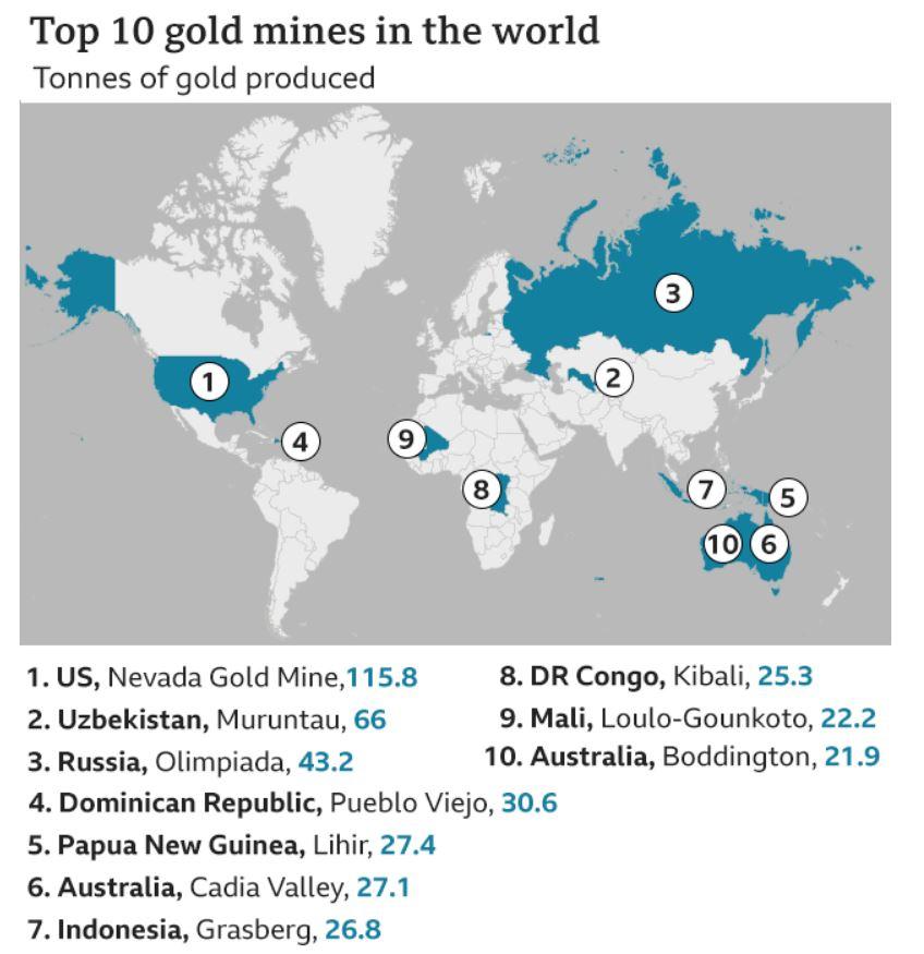 investing in gold in australia