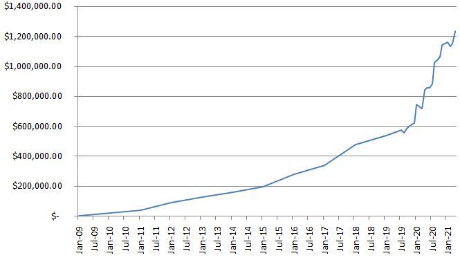 CaptainFI Net Worth graph