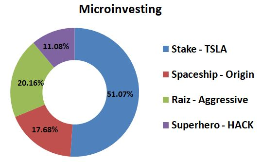 Microinvesting captainfi