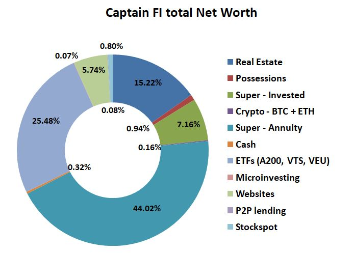 CaptainFI Net Worth