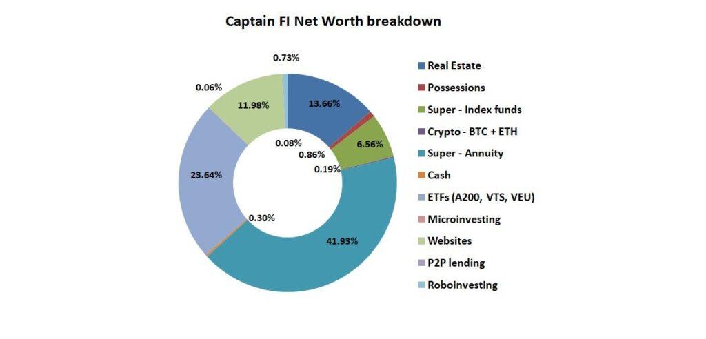 CaptainFI May 2021 Net worth update
