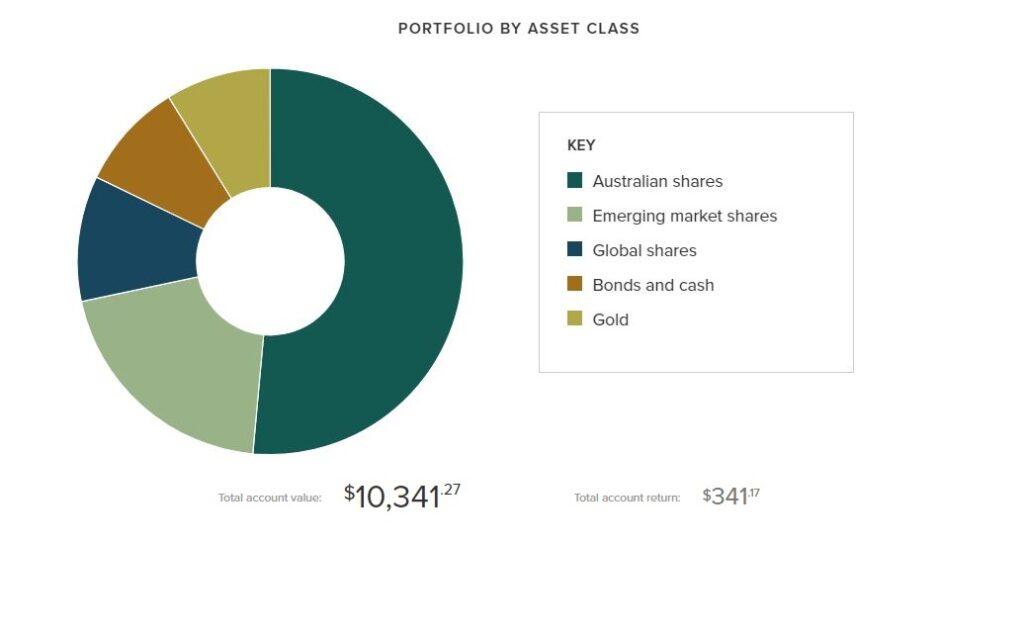 CaptainFI June net worth stockspot