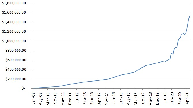 CaptainFI Net Worth chart July 21