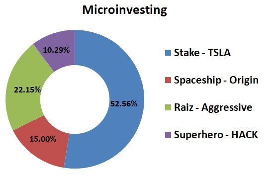Microinvesting Captain FI July 21