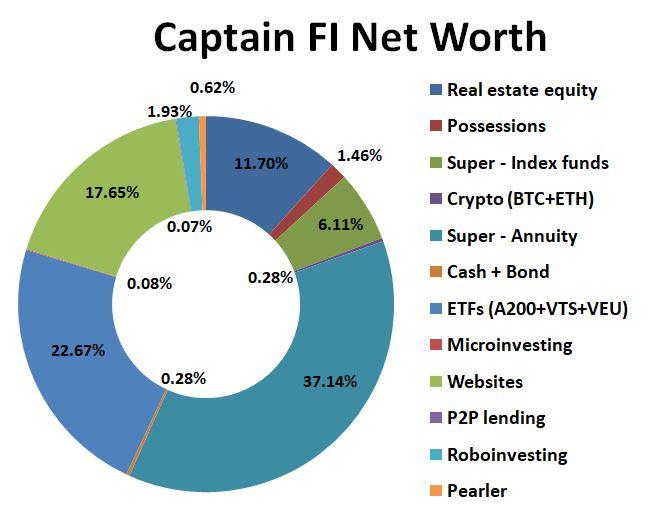 CaptainFI Net Worth August 2021