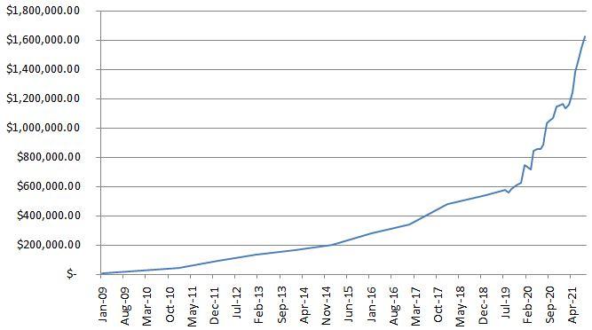 CaptainFI Net Worth Progression August 2021