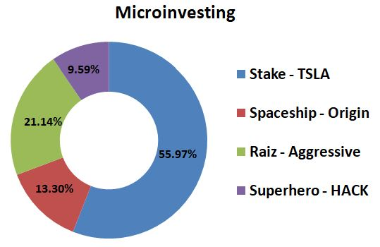 CaptainFI Microinvesting August 2021